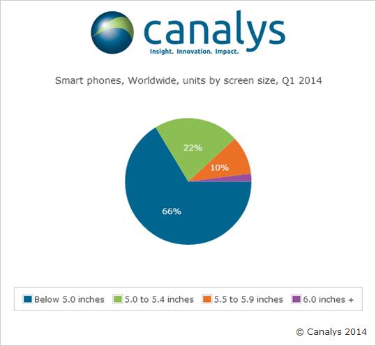 """1/3 от телефоните са с 5"""" и по-големи екрани"""