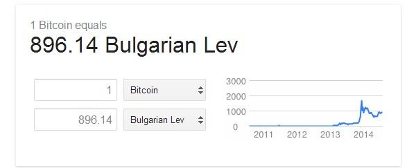 Биткойн калкулатор в търсачката на Google