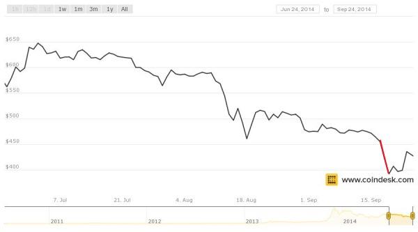 Колебания в цената на BTC