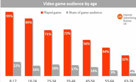 Възрастови групи геймъри