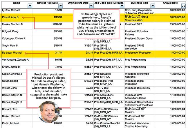 Заплатите на шефовете в Sony са доста впечатляващи