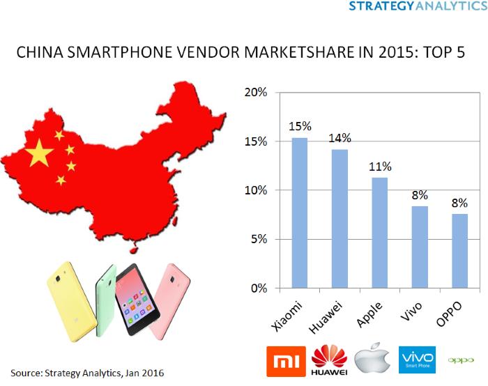 Samsung не е сред лидерите на пазара в Китай