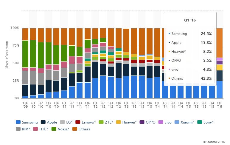 Световният пазар на смартфони