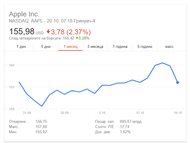 Акциите на Apple падат